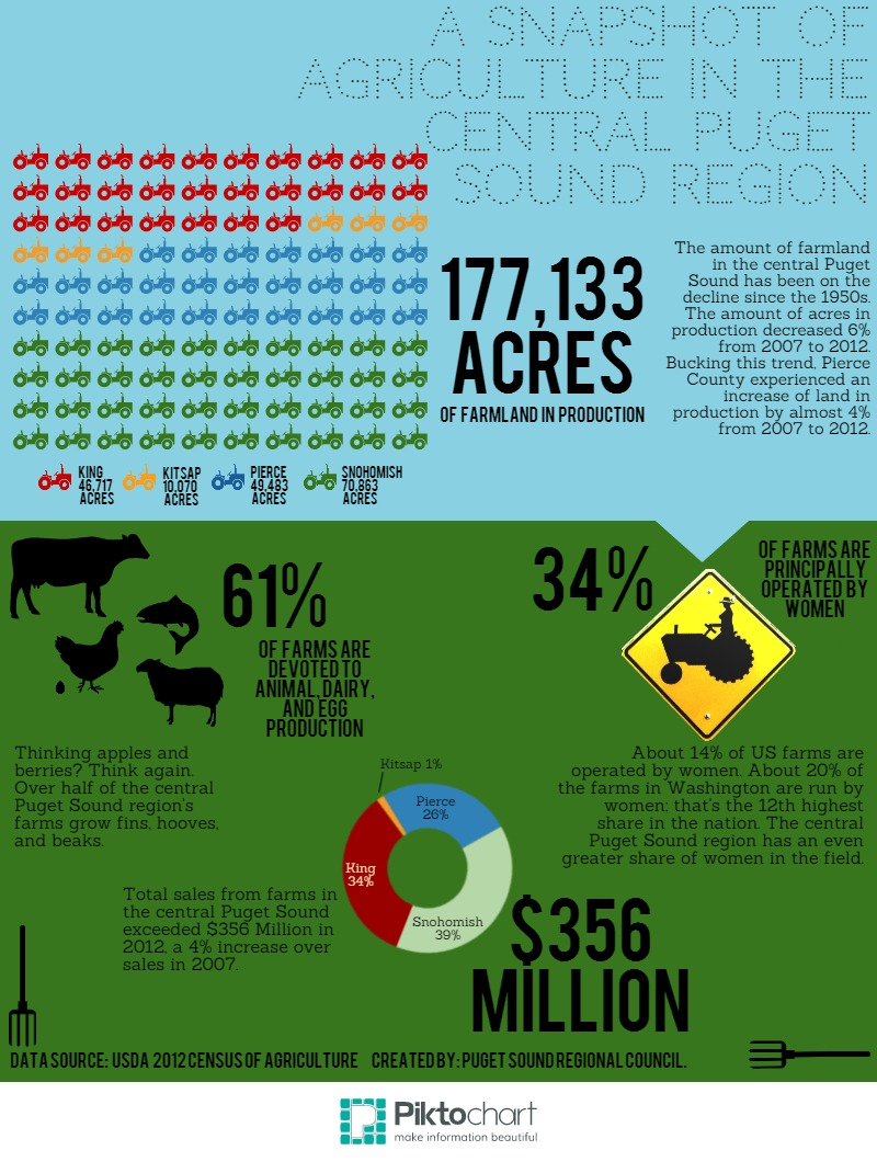 A snapshot of agriculture in the central Puget Sound region.