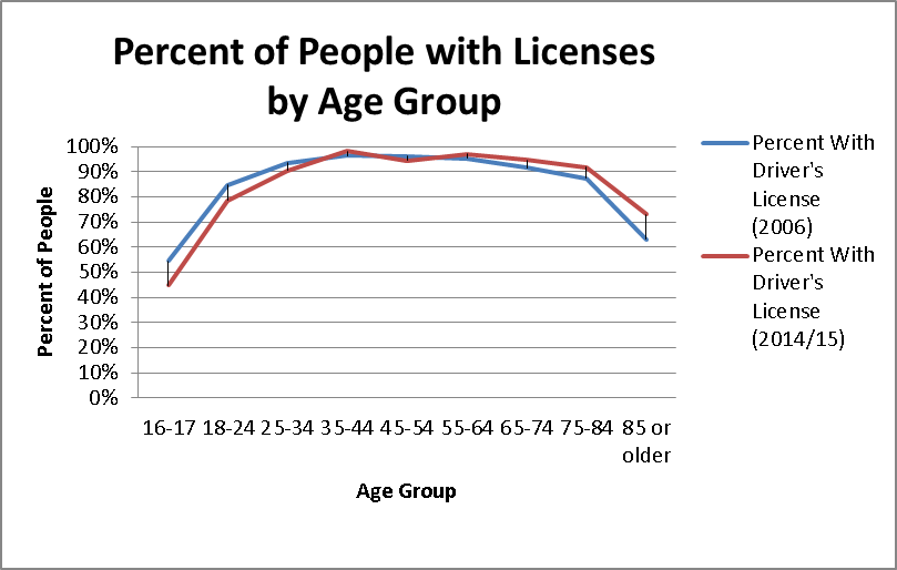Percent of People With Driver's Licenses by Age Group
