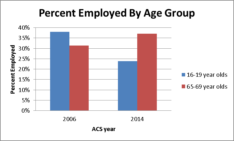 Percent of Age Groups that work