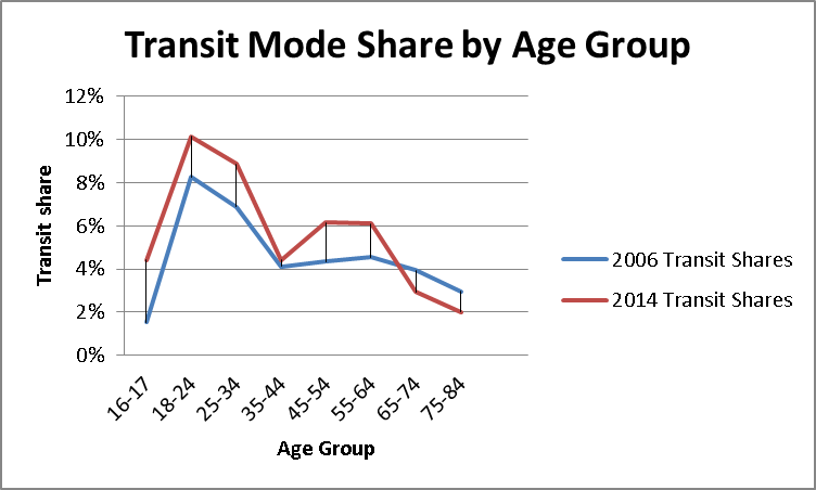 Transit Mode Share By Age Group