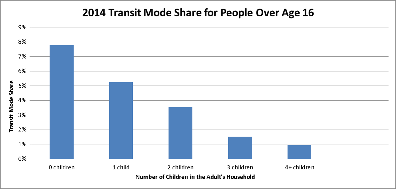 Transit Mode Share for Adults with Children in the household by number of children