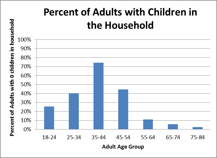 Percent of Adults with Children in Household